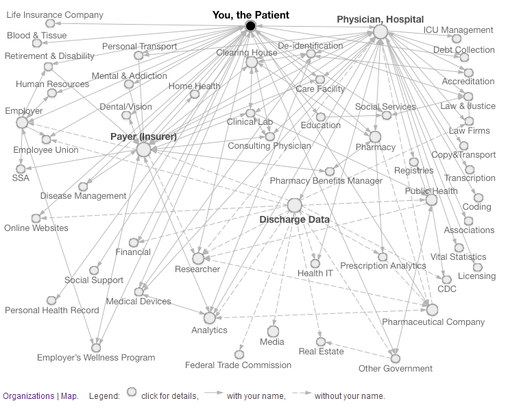 Map of personal data flows