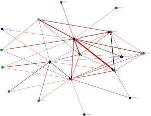 Image of a Provider Network Analysis of Santa Cruz, California Hospital Referral Region