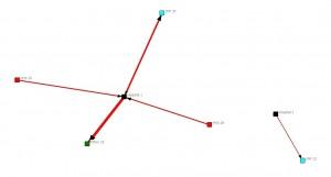 Provider Network Analysis diagram for Logan, West Virginia